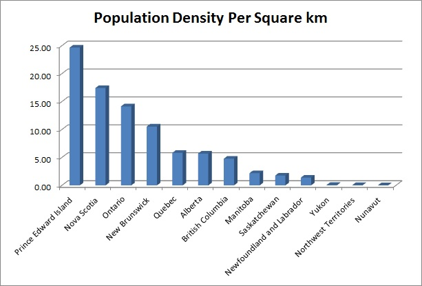 Population Density in each Province in Canada