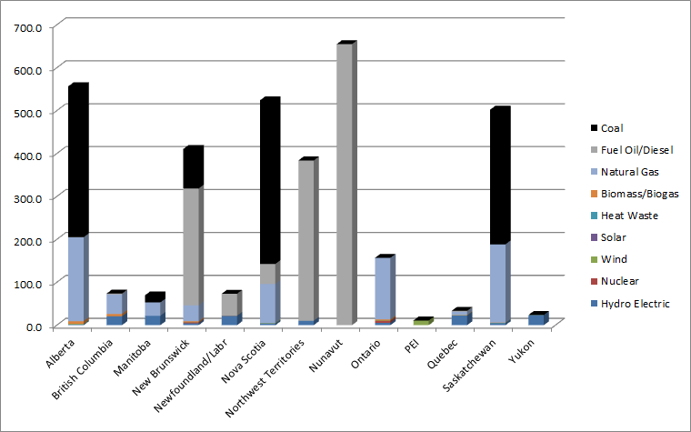 Carbon footprint by province for electricity production