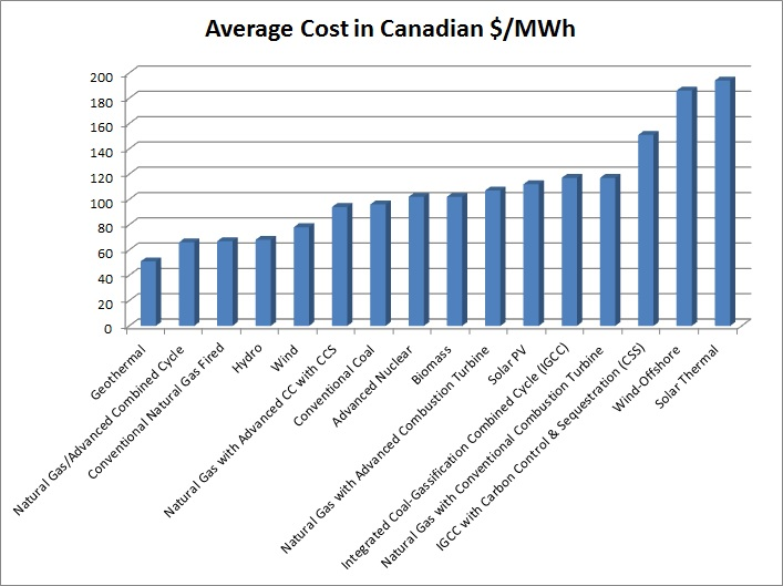 Cost of Electricity by Power Source