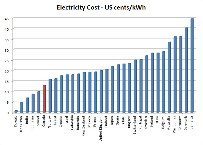 Electricity prices around the world